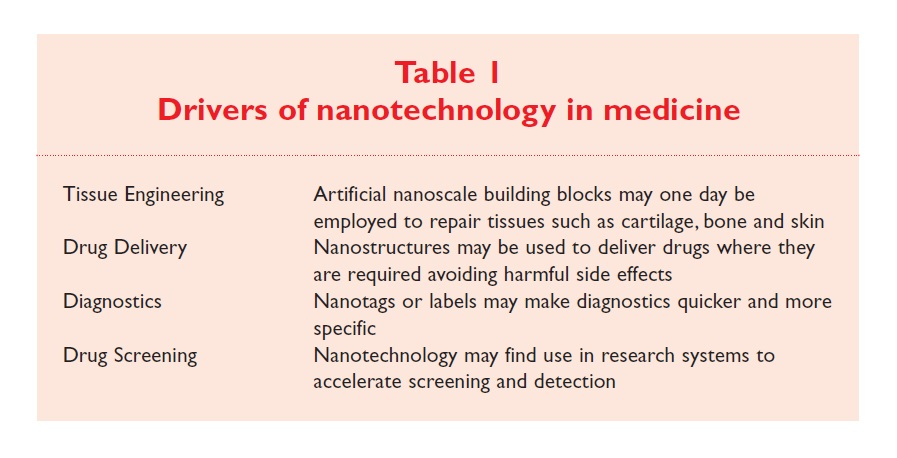 Table 1 Drivers of nanotechnology in medicine