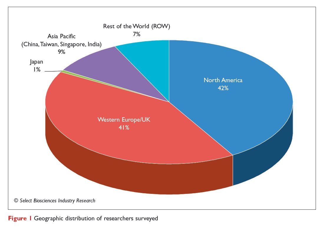 Figure 1 Geographic distribution of researchers surveyed