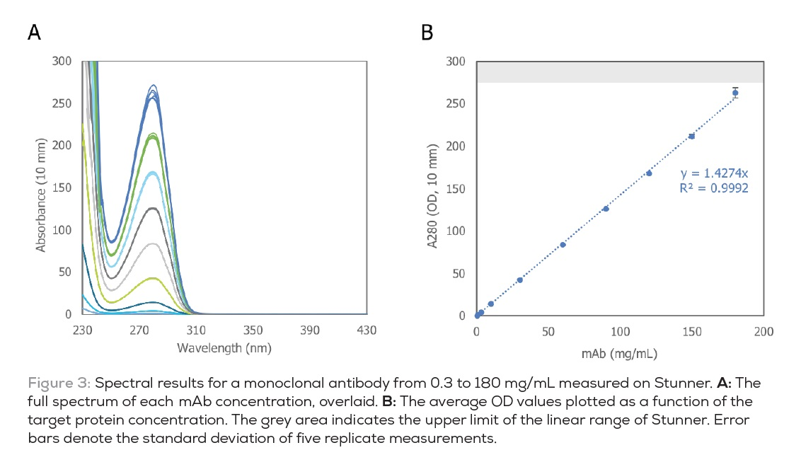 Figure 3 Spectral results for a monoclonal antibody from 0.3 to 180mg.mL on stunner