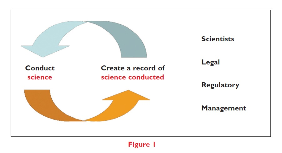 Figure 1 Diagram of link between processes of: conduct science, and create a record of science conducted