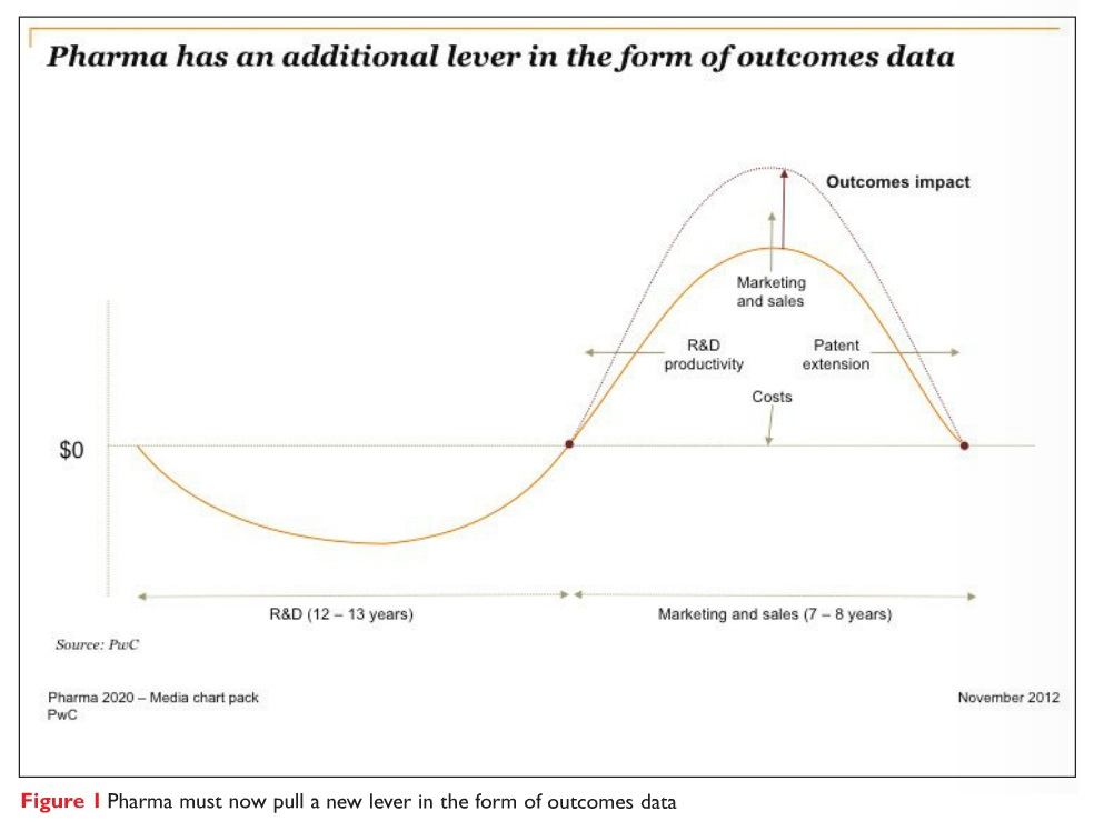 Figure 1 Pharma must now pull a new lever in the form of outcomes data