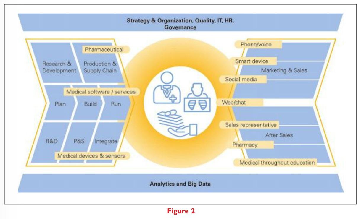 Figure 2 Digital Pharma Analytics & Big Data