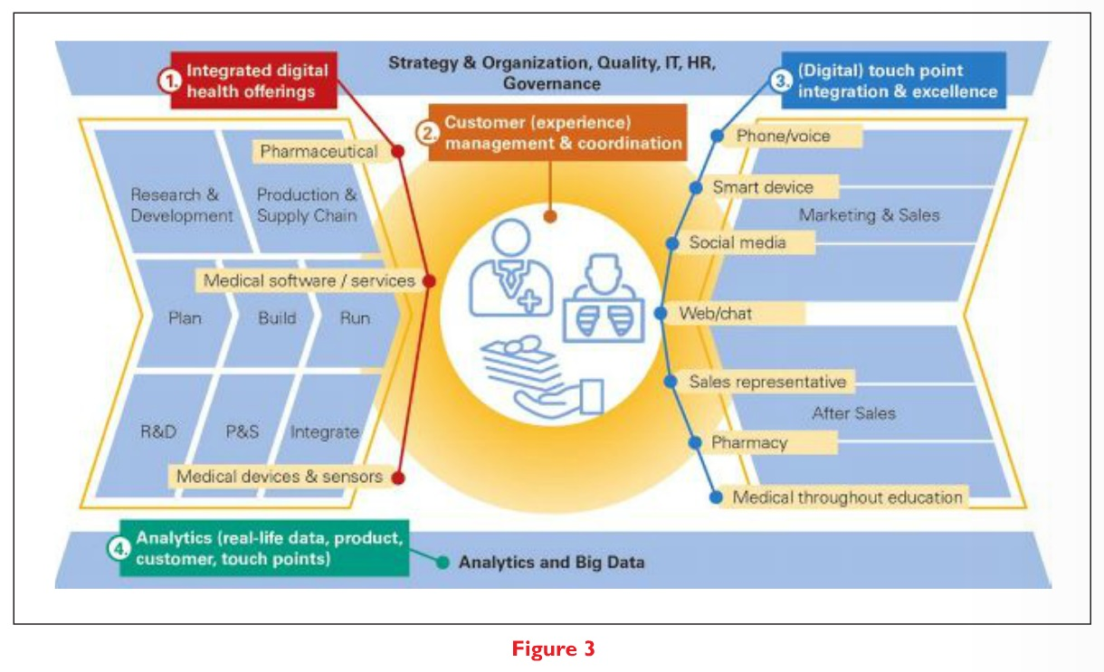 Figure 3 Digital Pharma Integrated digital health