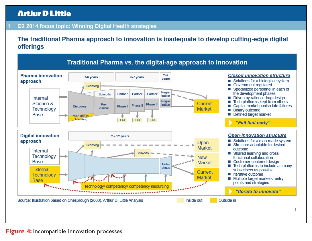 Figure 4 Incompatible innovation processes, traditional pharma versus digital-age approach to innovation
