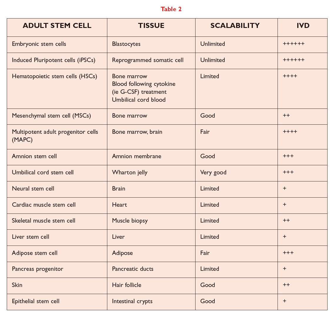 Table 2 Adult stem cell, tissue, scalability, IVD