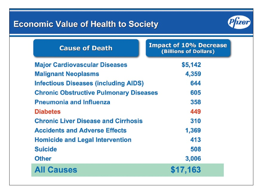 Figure 1 Economic value of health to society Pfizer table, cause of death and impact of 10% decrease