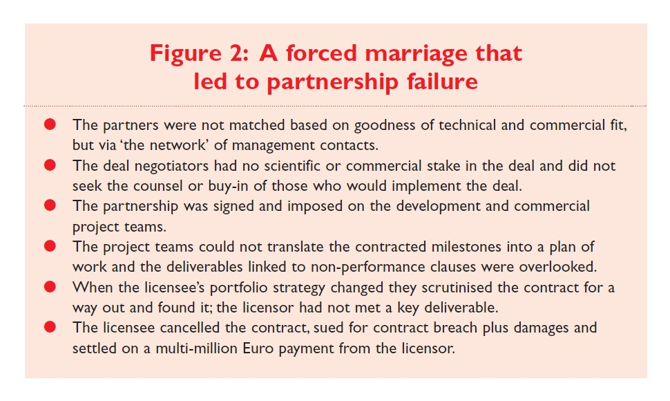 Figure 2 A forced marriage that led to partnership failure