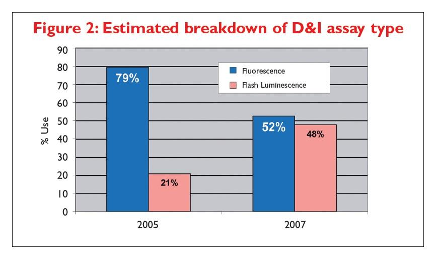 Figure 2 Estimated breakdown of D&I assay type