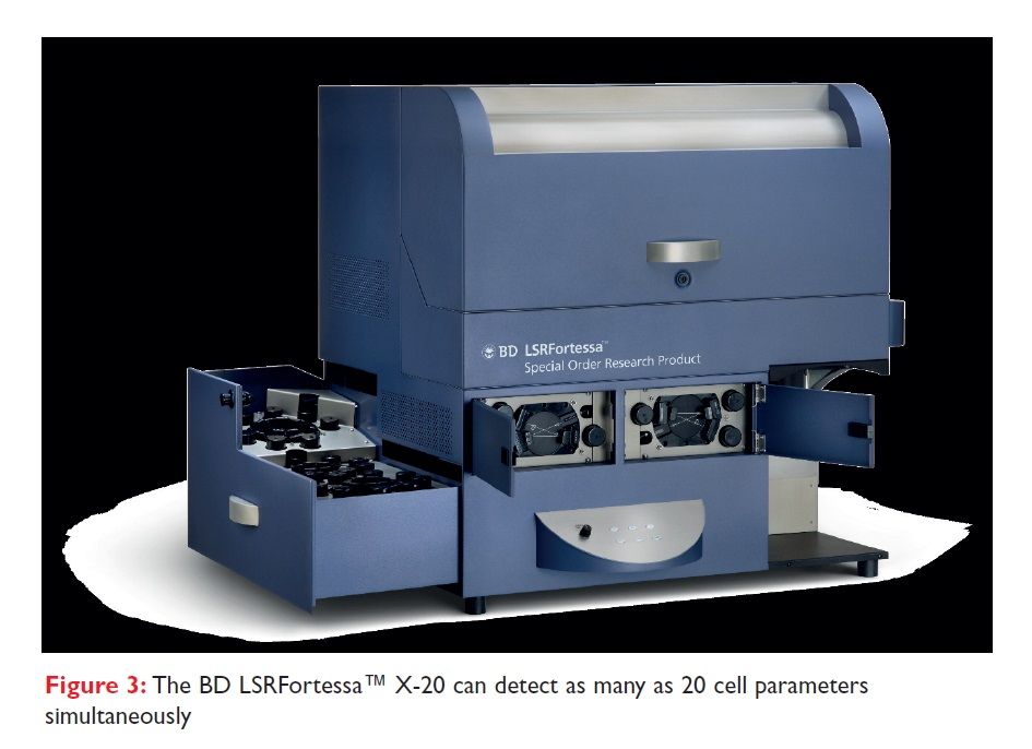 Figure 3 The BD LSRFortessa X-20 can detect as many as 20 cell parameters simultaneously