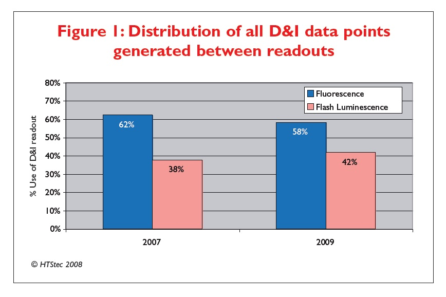 Figure 1 Distribution of all D&I data points generated between readouts