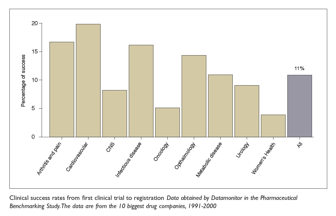 Figure 2 Clinical success rates from first clinical trial to registration