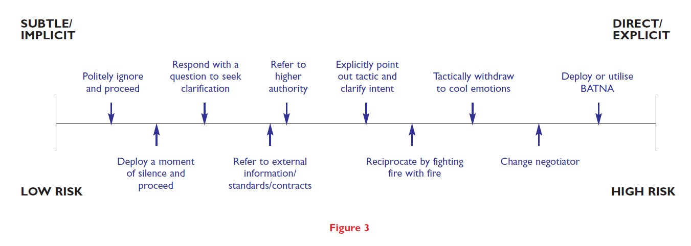 Figure 3 Diagram showing low risk to high risk, and subtle and direct actions for business