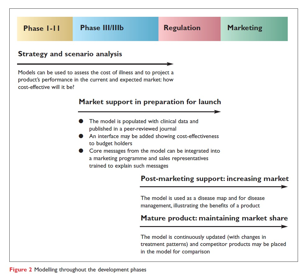 Figure 2 Modelling throughput the development phases