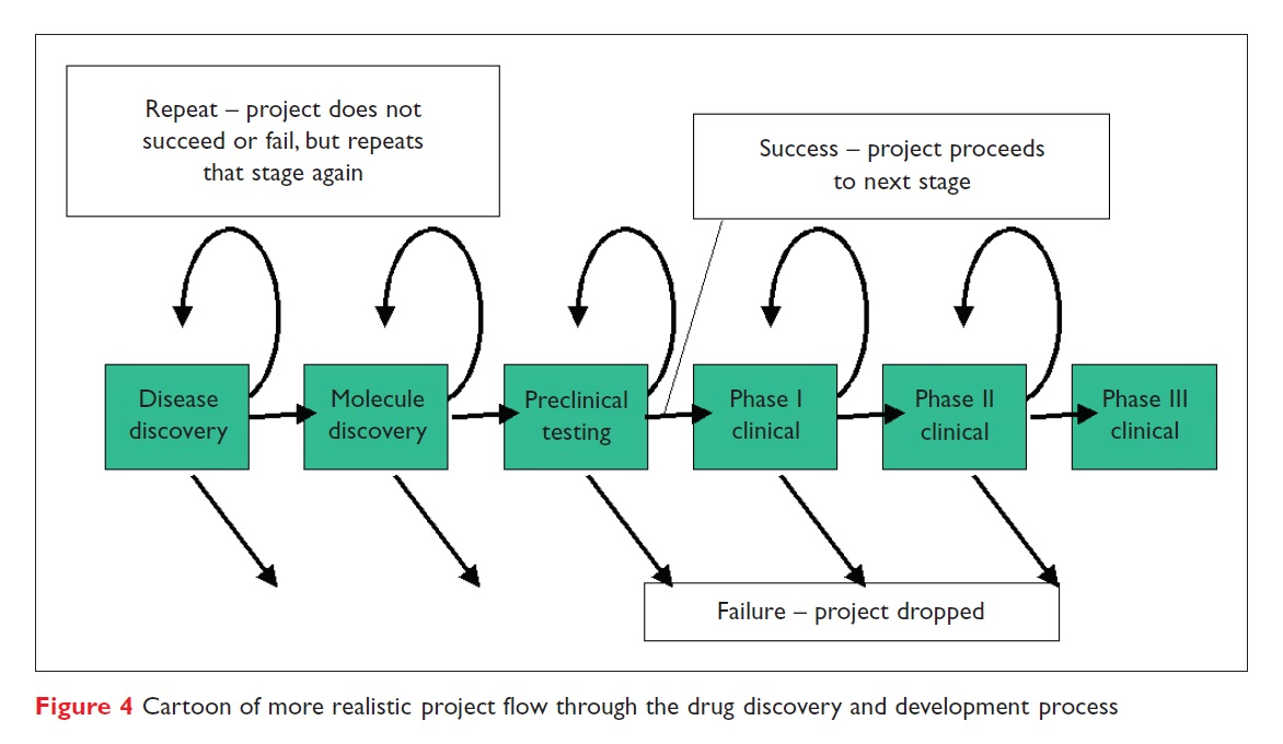 Figure 4 Cartoon of more realistic project flow through the drug discovery and development process