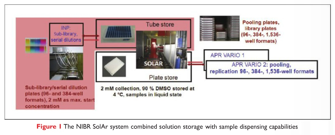 Figure 1 The NIBR SolAr system combined solution storage with sample dispensing capabilities