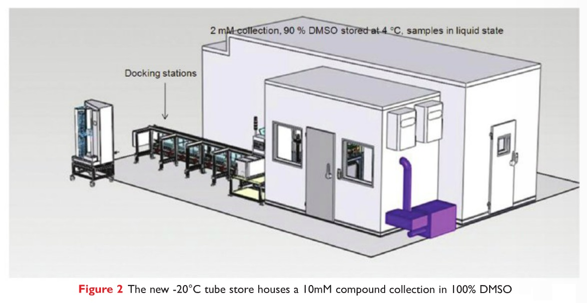 Figure 2 The new -20 degrees celcius tube store houses a 10mM compound collection in 100% DMSO