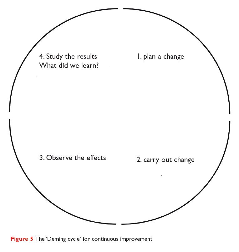 Figure 5 The 'Deming cycle' for continuous improvement