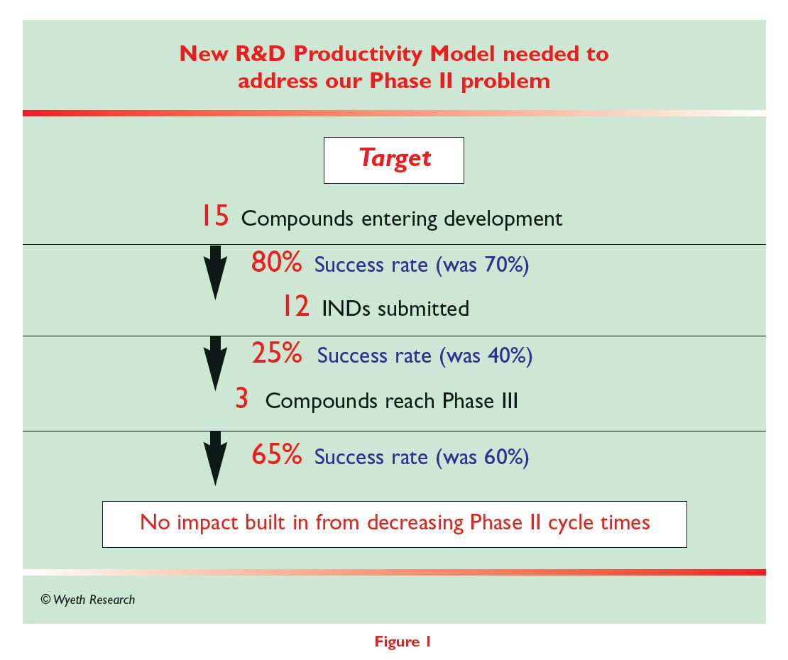 Figure 1 New R&D Productivity Model needed to address our Phase 2 problem