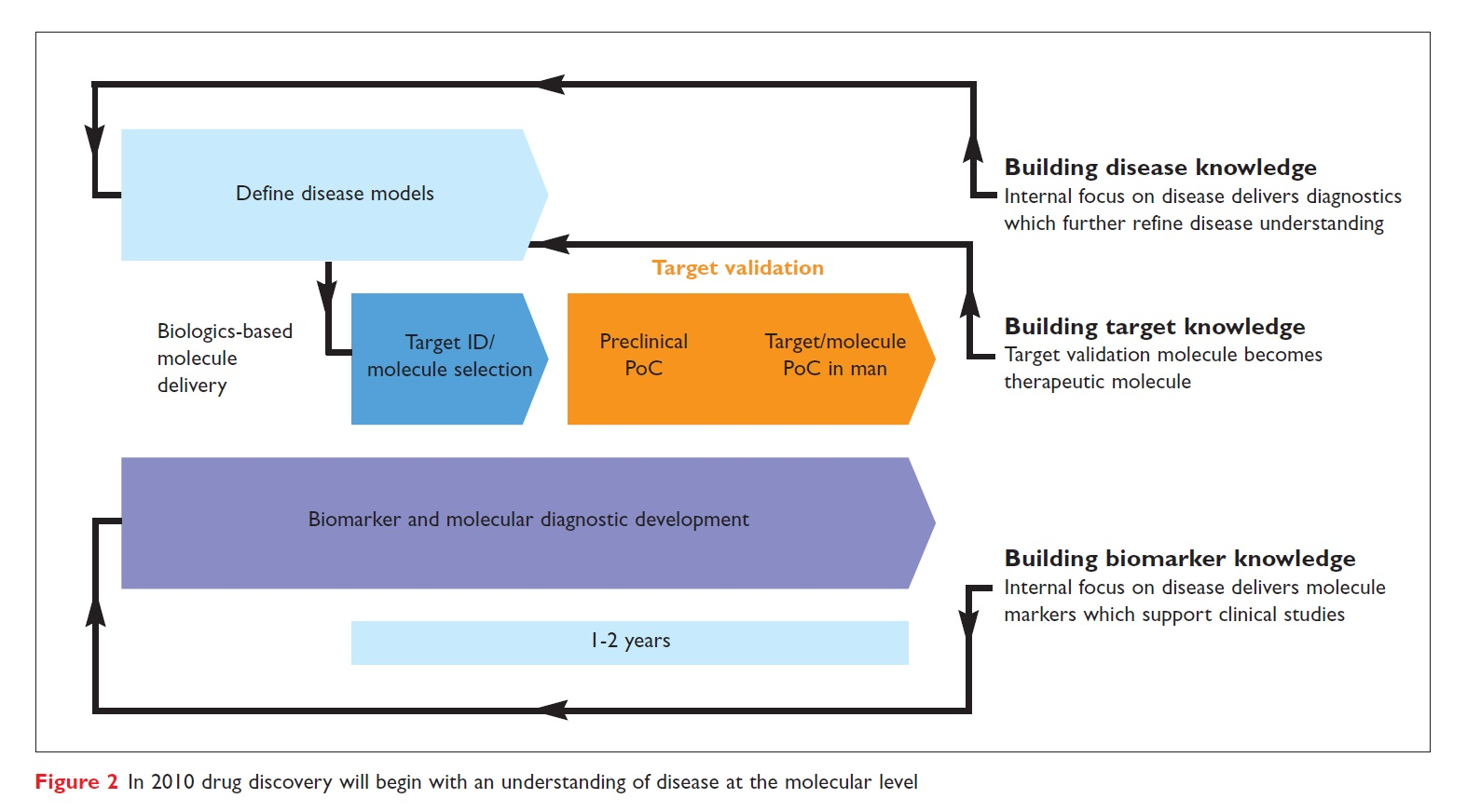 Figure 2 In 2010 drug discovery will begin with an understanding of disease at the molecular level