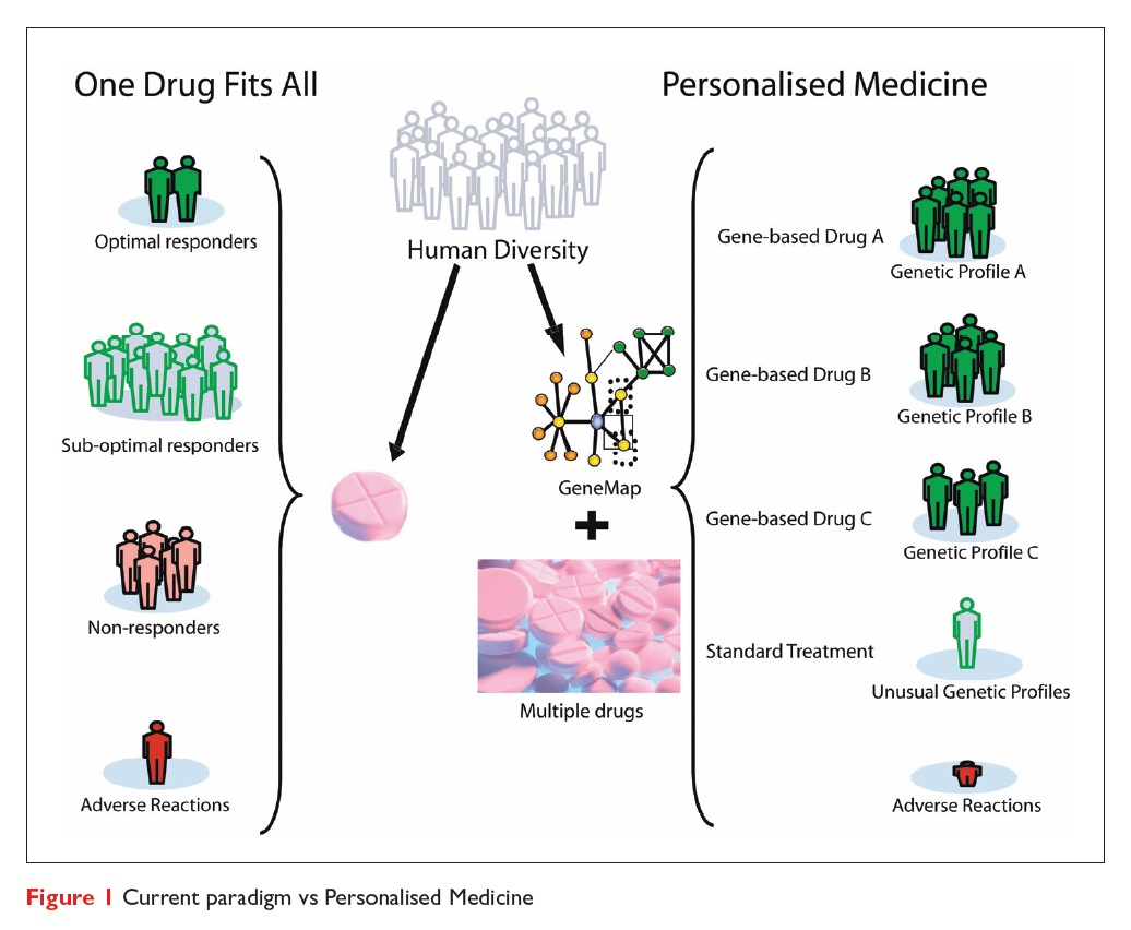 Figure 1 Current paradigm vs Personalised Medicine