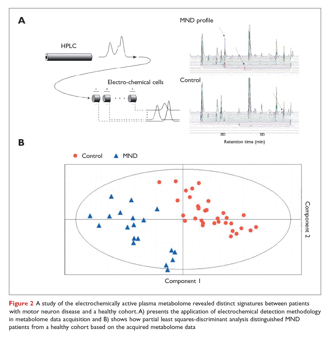 Figure 2 A study of the electrochemically active plasma metabolome revealed distinct signatures