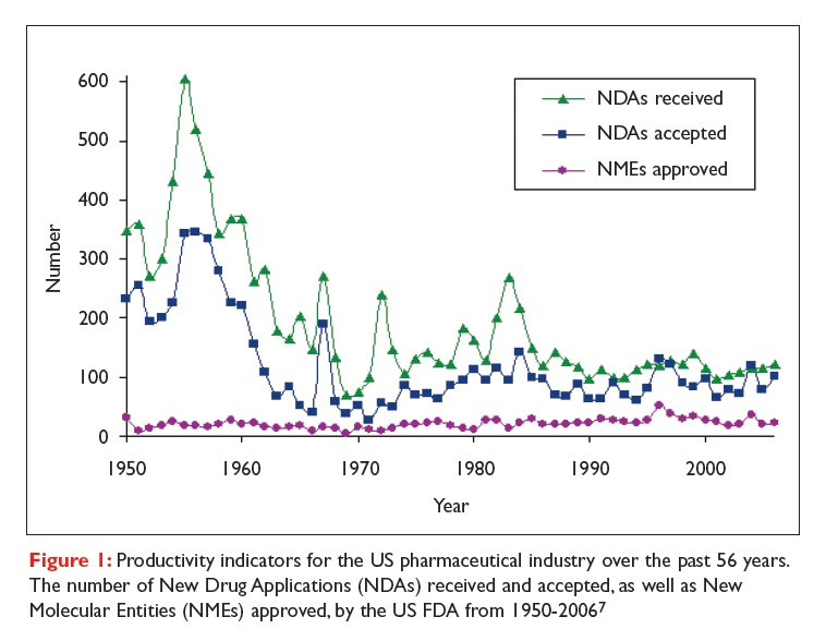 Figure 1 Productivity indicators for the US pharmaceutical industry over the past 56 years