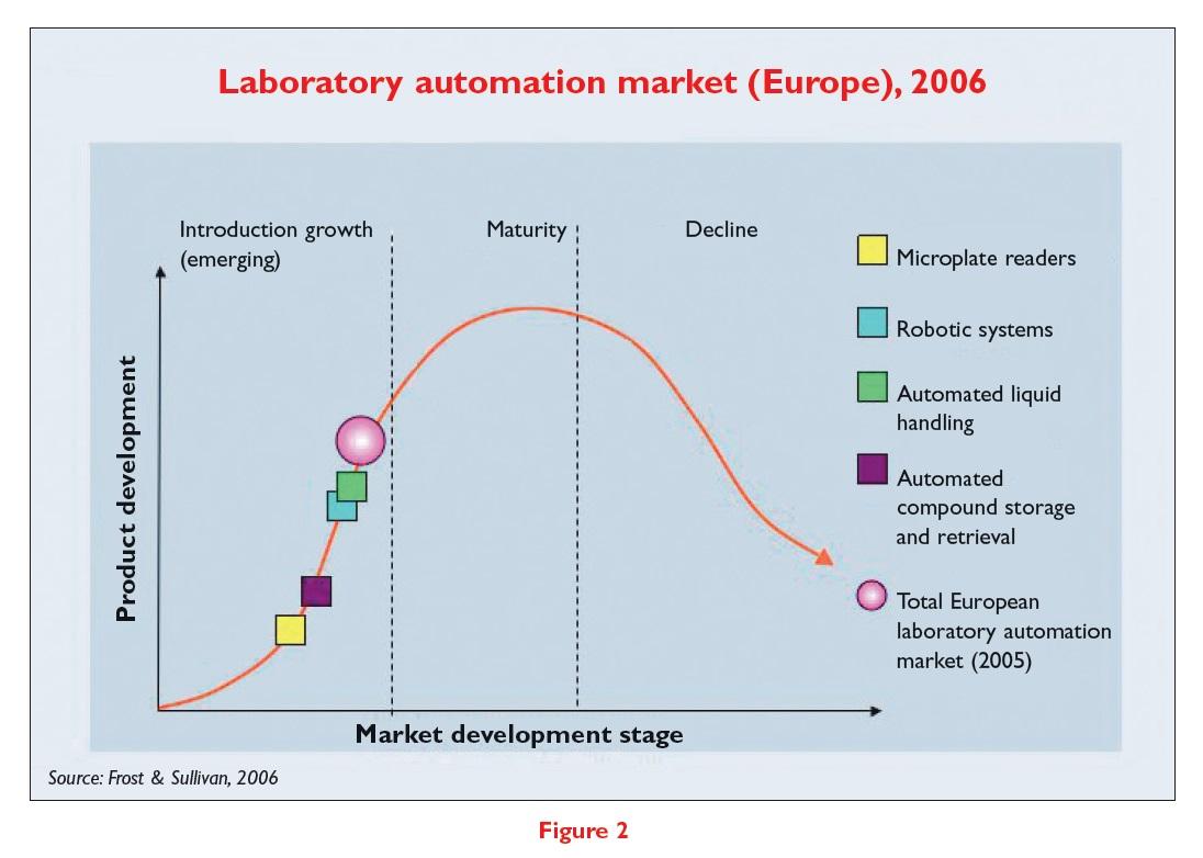 Figure 2 Laboratory automation market (Europe), 2006