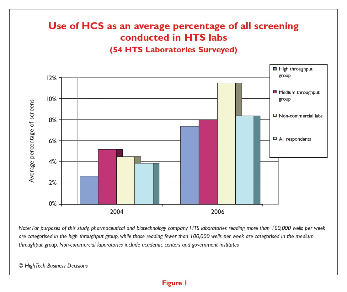 Figure 1 Use of HCS as an average percentage of all screening conducted in HTS labs