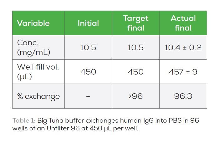 Table 1 Big Tuna buffer exchanges human IgG into PBS in 96 wells