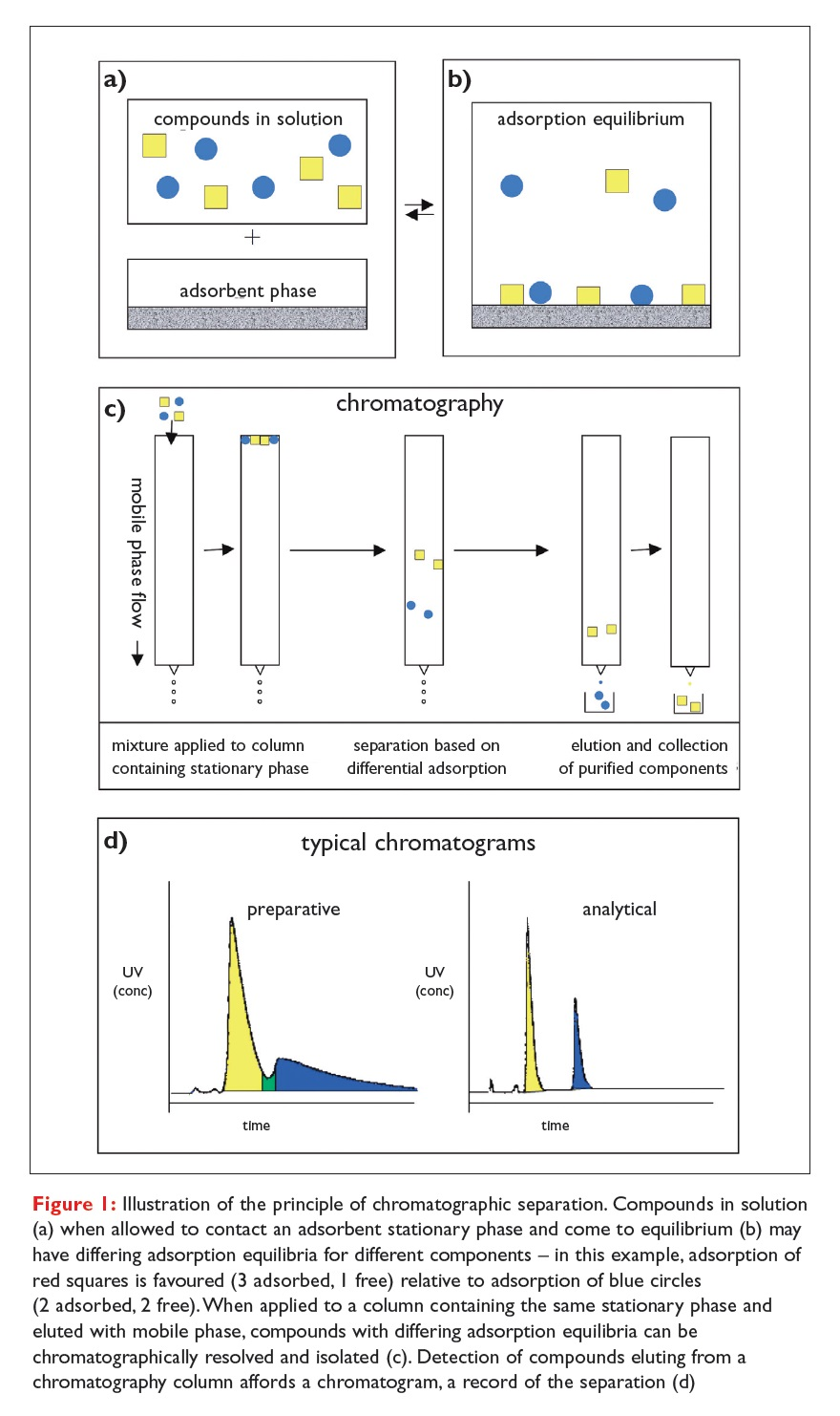 Figure 1 Illustration of the principle of chromatographic separation