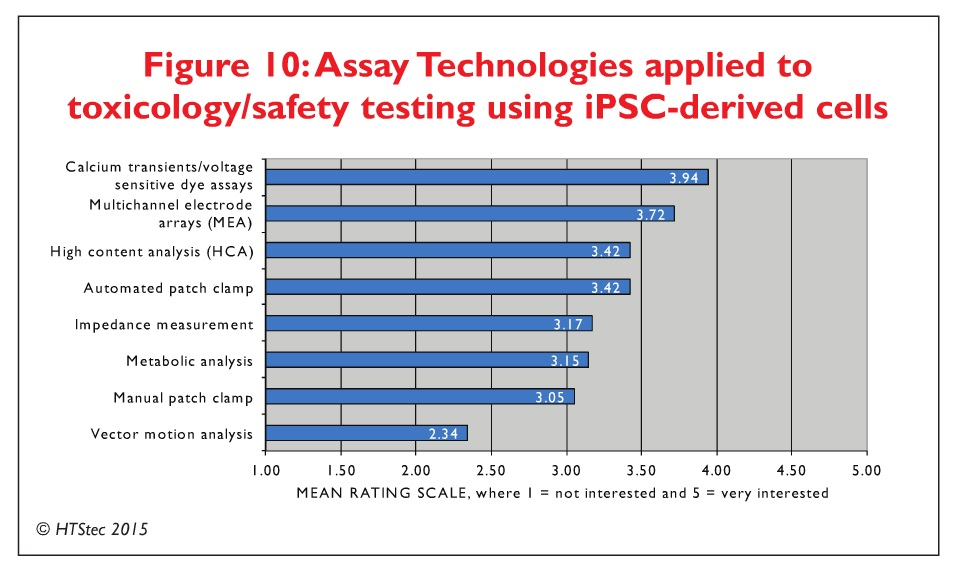 Figure 10 Assay technologies applied to toxicology/safety testing using iPSC-derived cells