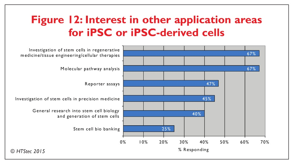 Figure 12 Interest in other application areas for iPSC or iPSC-derived cells