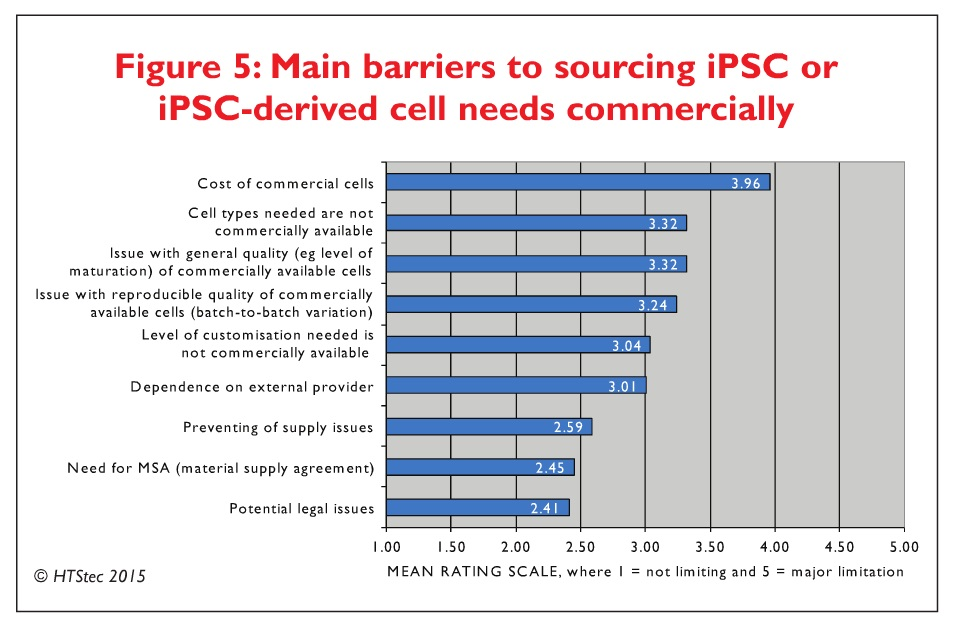 Figure 5 Main barriers to sourcing iPSC or iPSC-derived cell needs commercially