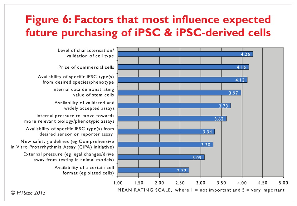 Figure 6 Factors that most influence expected future purchasing of iPSC & iPSC-derived cells