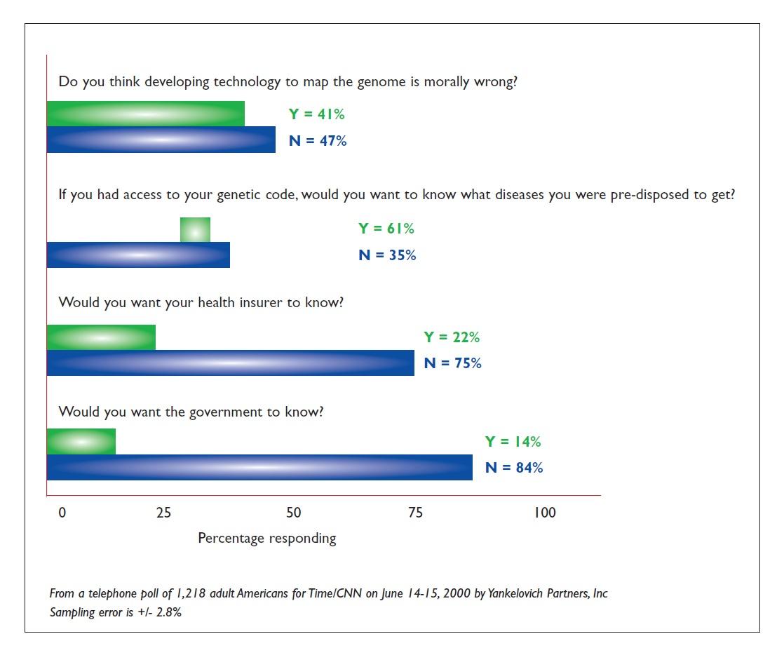 Figure 2 Graph showing genomics survey responses