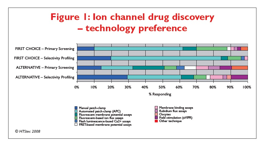 Figure 1 Ion channel drug discovery - technology preference
