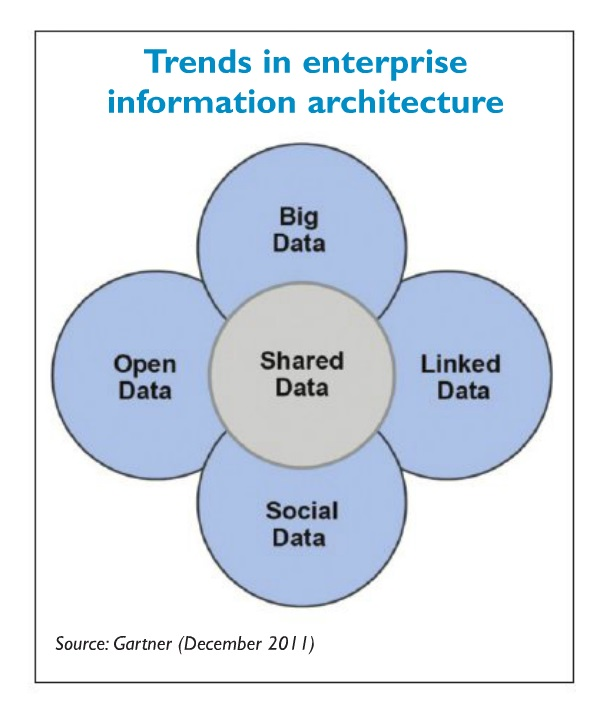 Figure 2 Trends in enterprise information architecture