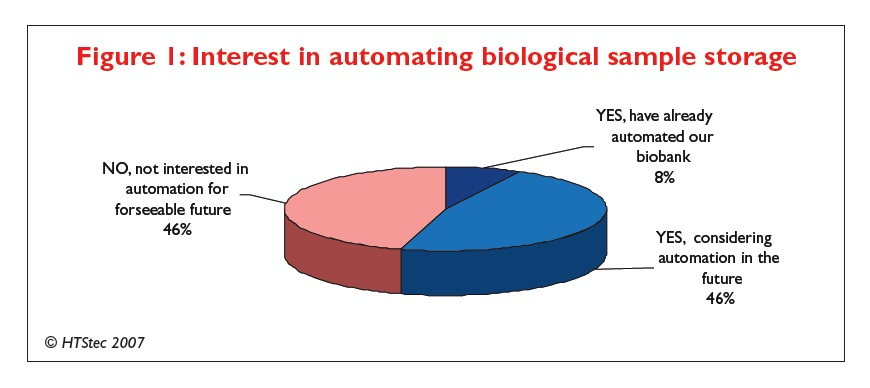 Figure 1 Interest in automating biological sample storage
