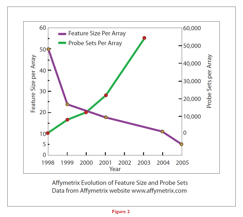 Figure 2 Affymetrix Evolution of Feature Size and Probe Sets Data from Affymetrix website
