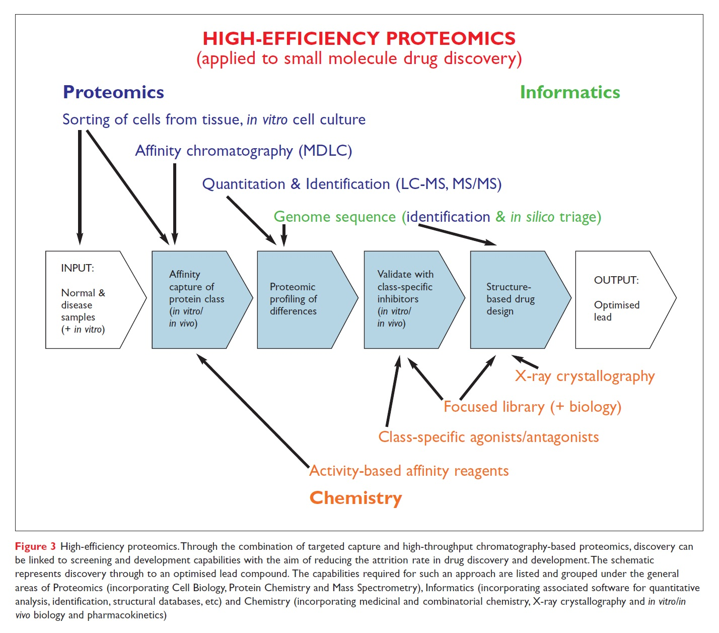Figure 3 High efficiency proteomics applied to small molecule drug discovery