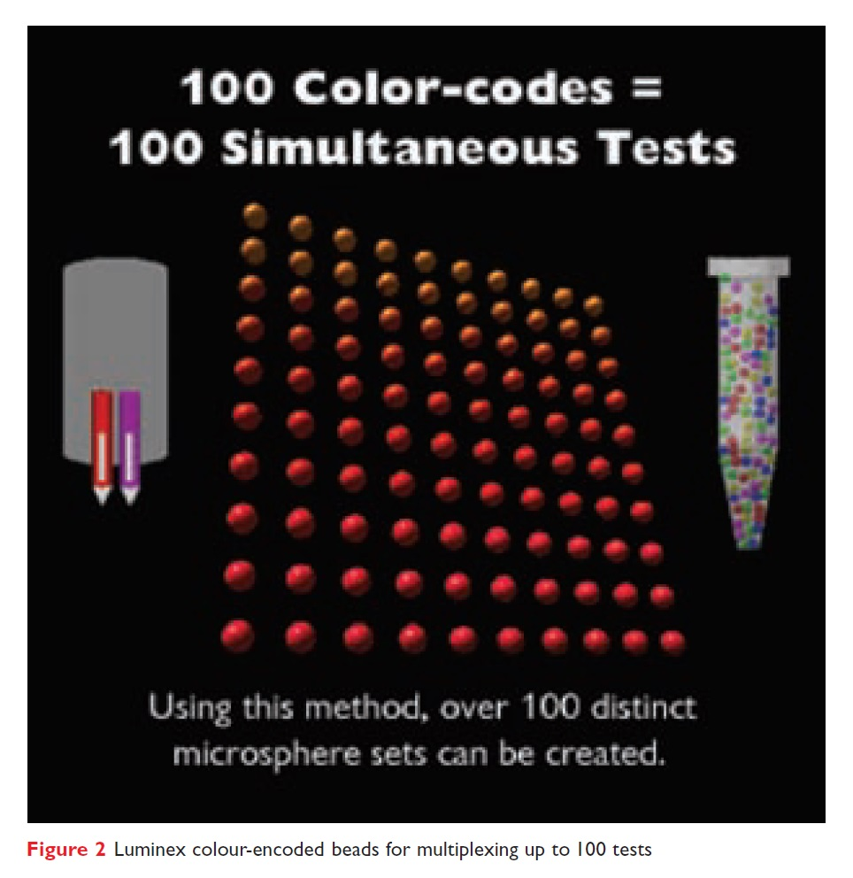 Figure 2 Luminex colour-encoded beads for multiplexing up to 100 tests