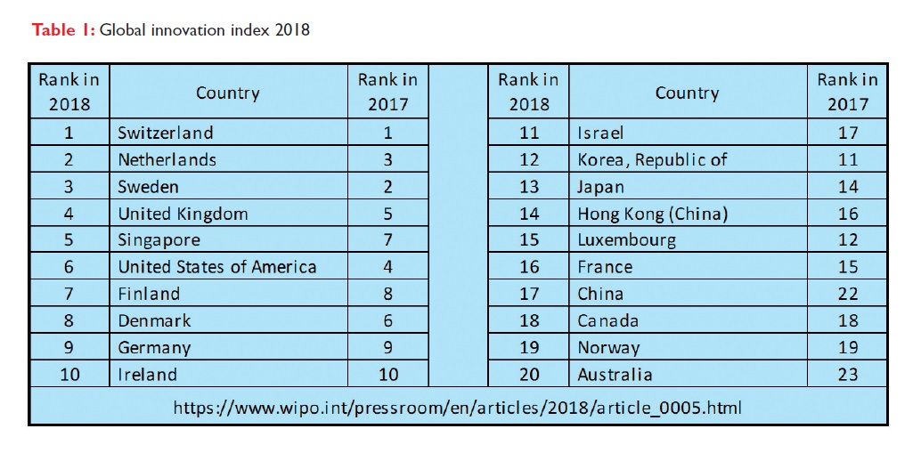 Table 1 Global innovation index 2018