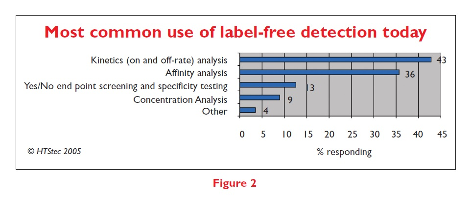 Figure 2 Most common use of label-free detection today