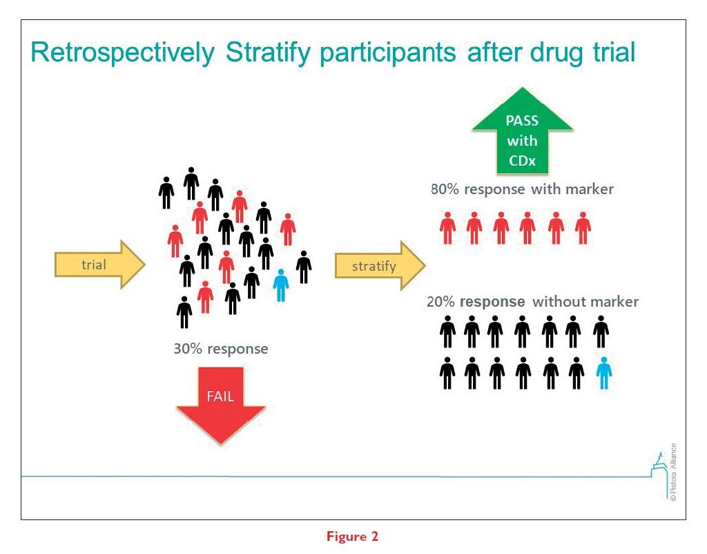 Figure 2 Retrospectively Stratify participants after drug trial