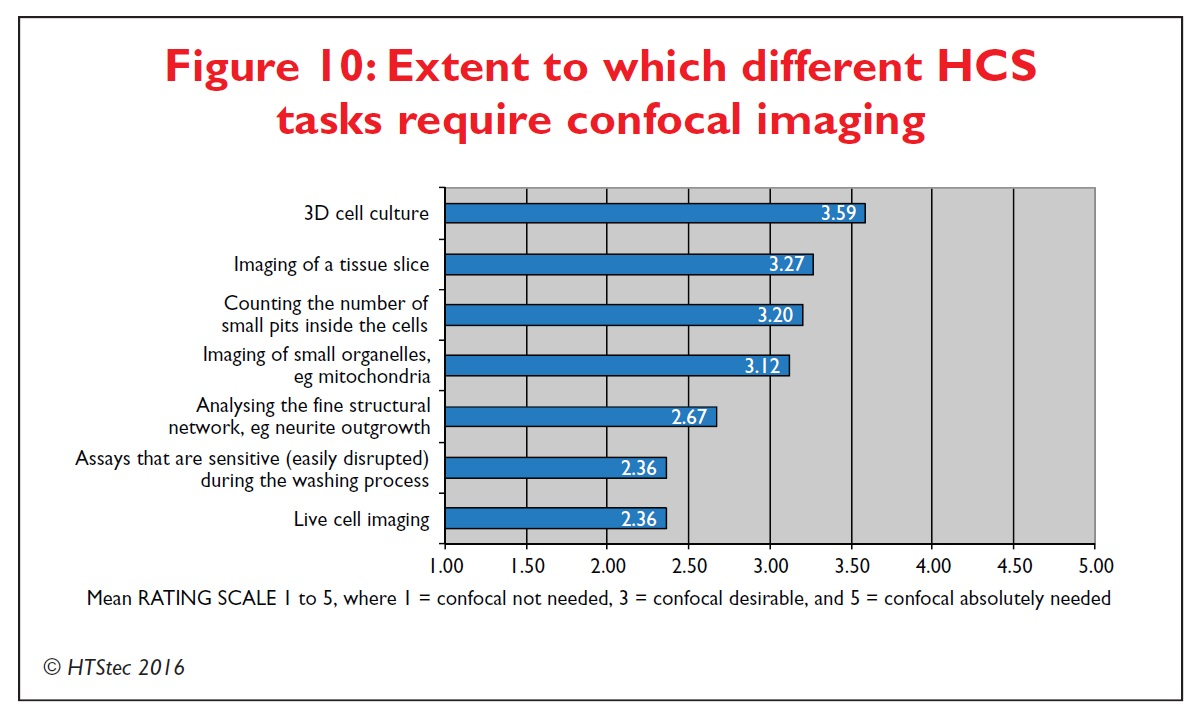 Figure 10 Extent to which different high content screening tasks require confocal imaging
