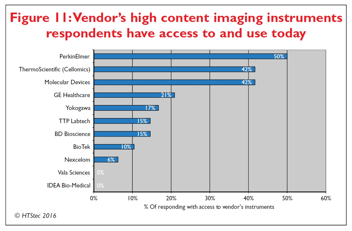 Figure 11 Vendor's high content imaging instruments respondents have access to and use today