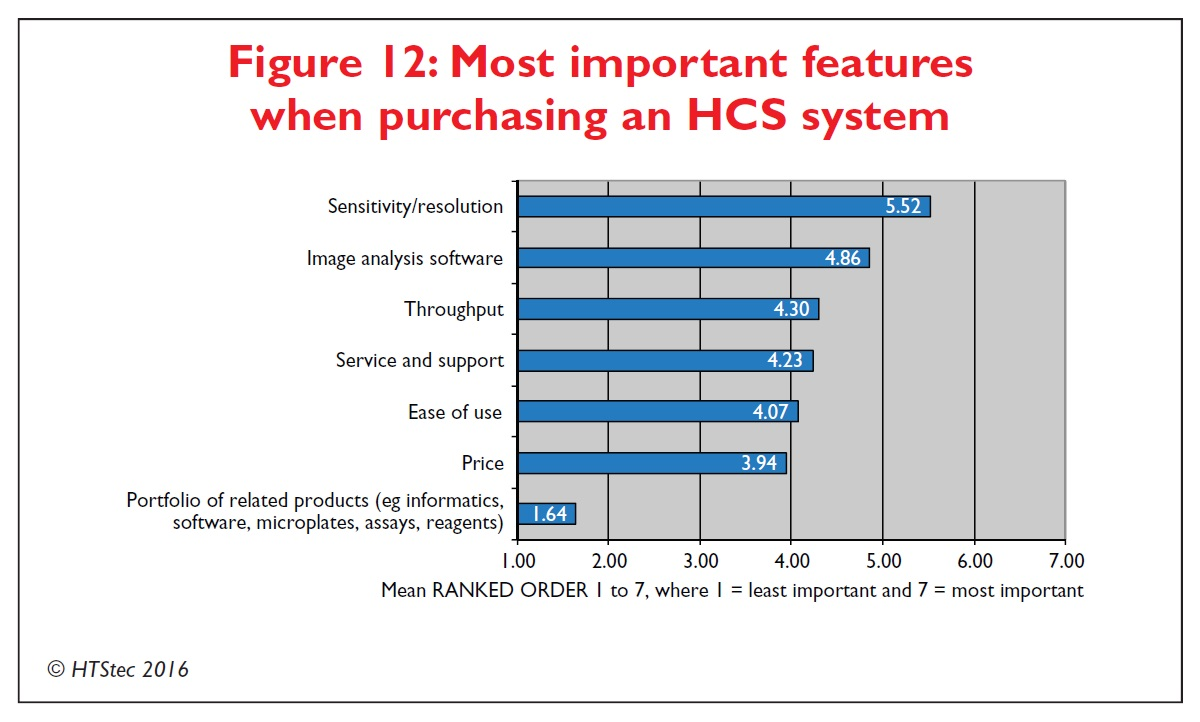 Figure 12 Most important features when purchasing a high content screening system