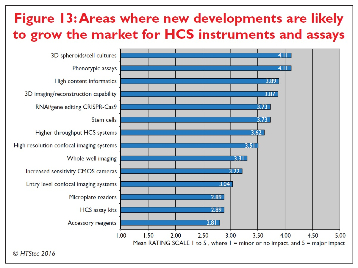 Figure 13 Areas where new developments are likely to grow the market for high content screening instruments and assays