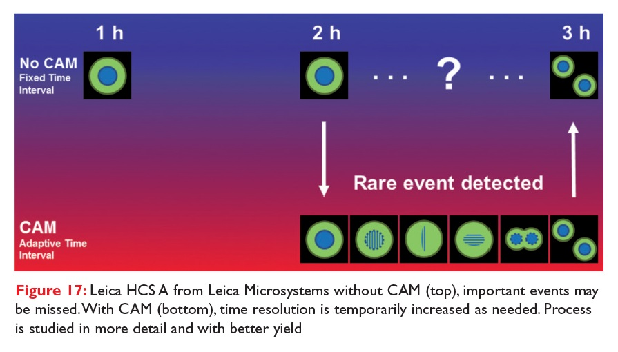 Figure 17 Leica HCS A from Leica Microsystems without CAM and with CAM