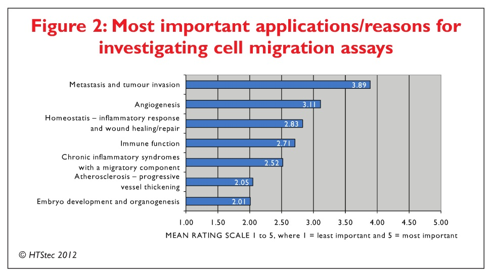 Figure 2 Most important applications/reasons for investigating cell migration assays